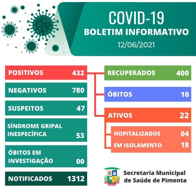 Boletim COVID-19: 12/06/2021 – Prefeitura Municipal de Pimenta